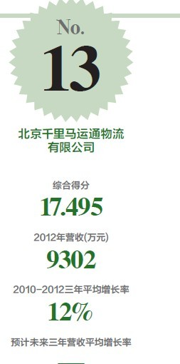 2013未来之星第13名数据