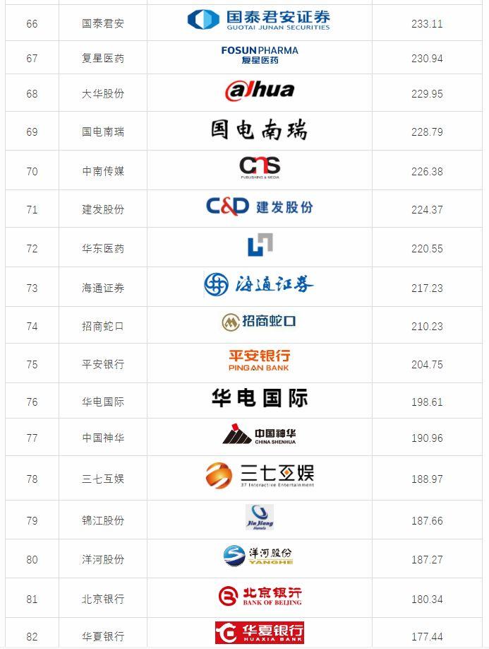 这份权威榜单告诉你,最值钱的商标品牌是…… 智库